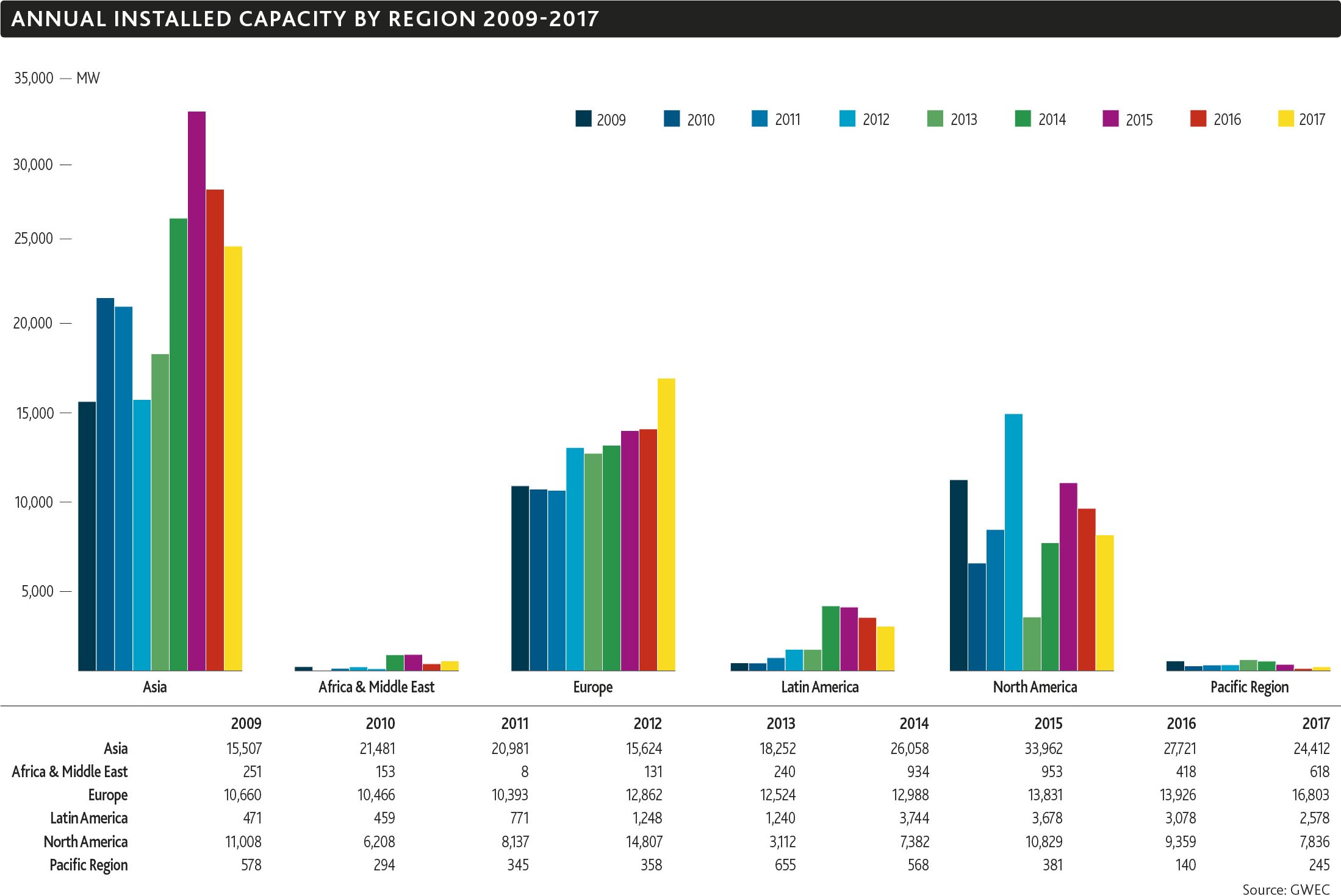 Annual Installed Capacity by region 2009 2017